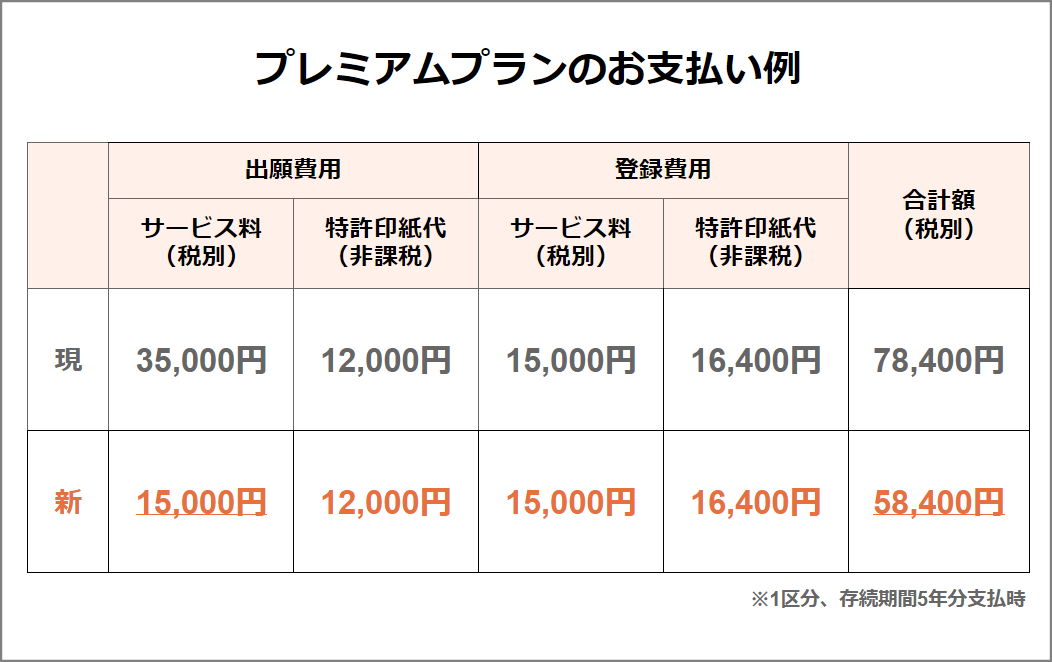 Cotobox料金改定(2019年10月~)